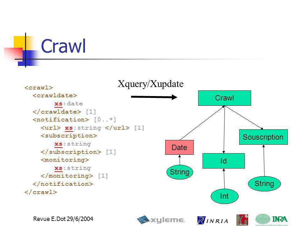 Crawl Xquery/Xupdate Crawl Souscription Date Id String String Int
