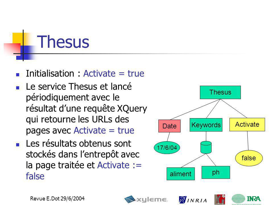 Thesus Initialisation : Activate = true
