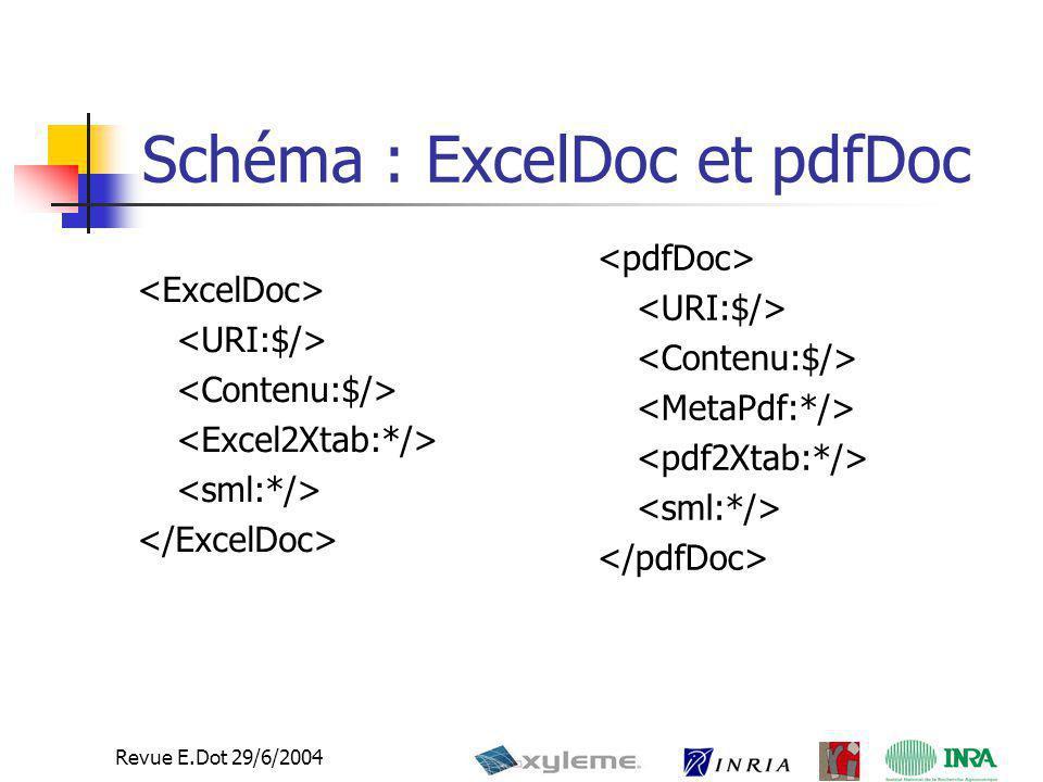 Schéma : ExcelDoc et pdfDoc