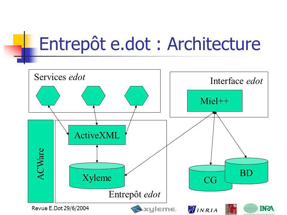 Entrepôt e.dot : Architecture
