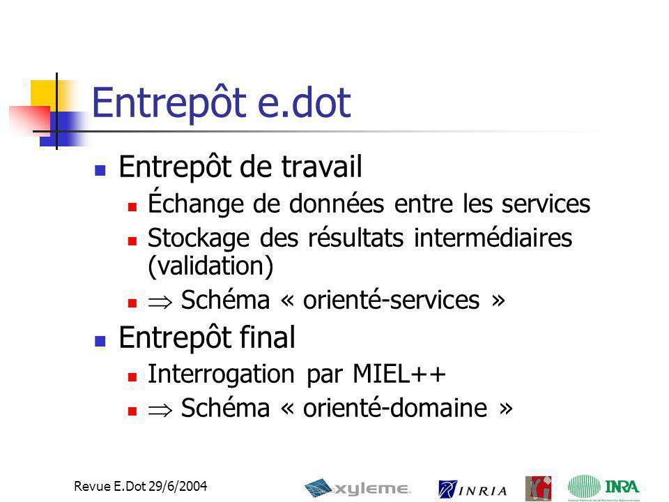 Entrepôt e.dot Entrepôt de travail Entrepôt final