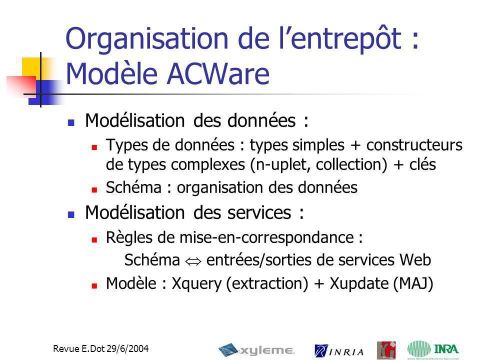 Organisation de l'entrepôt : Modèle ACWare