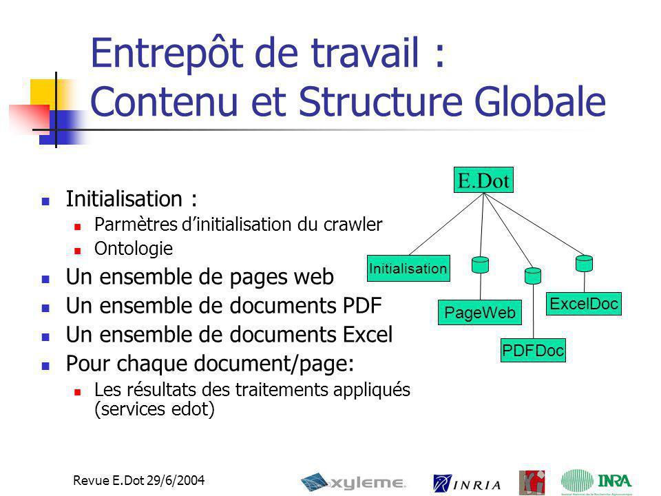 Entrepôt de travail : Contenu et Structure Globale