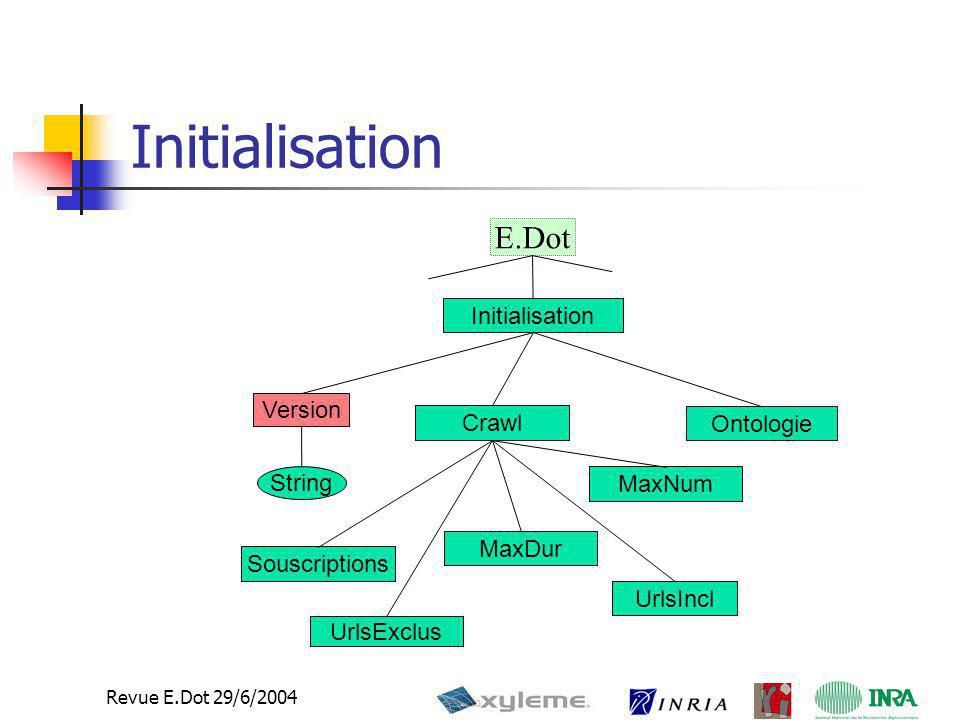 Initialisation E.Dot Initialisation Version Crawl Ontologie String