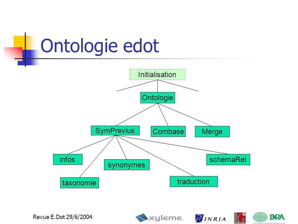 Ontologie edot Initialisation Ontologie SymPrevius Combase Merge infos