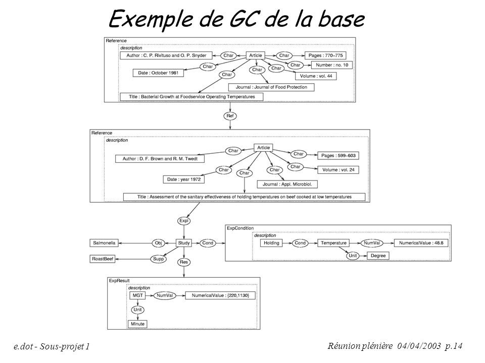 Exemple de GC de la base