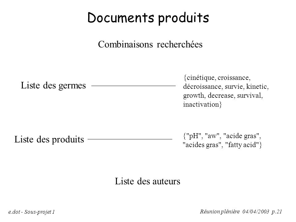 Documents produits Combinaisons recherchées Liste des germes