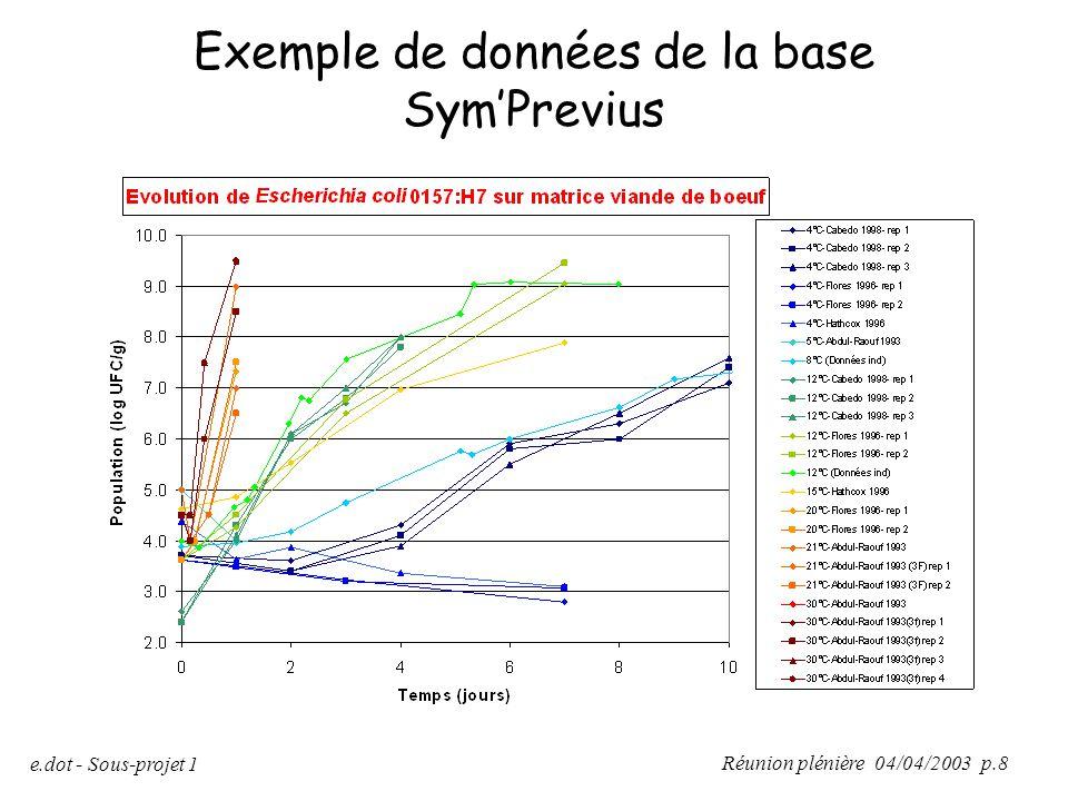 Exemple de données de la base Sym'Previus