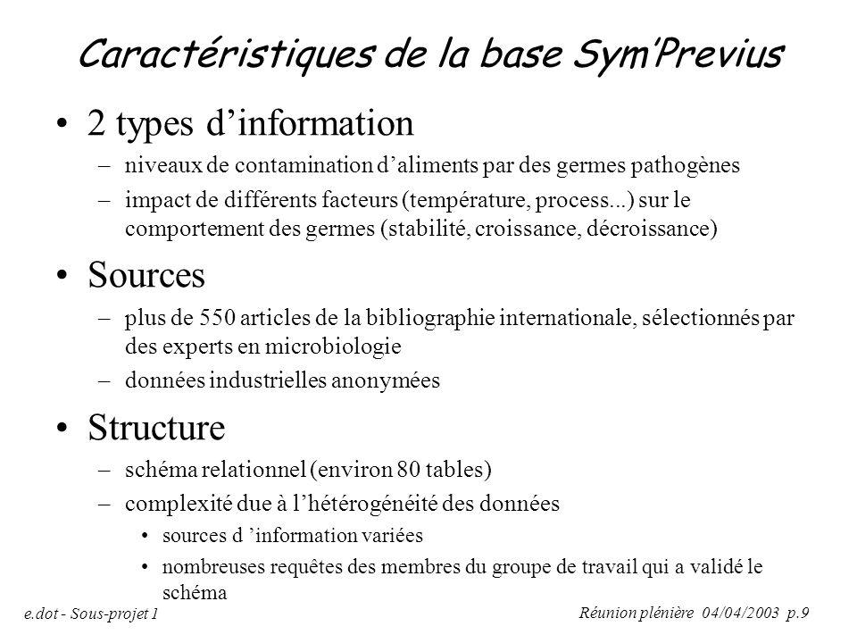 Caractéristiques de la base Sym'Previus
