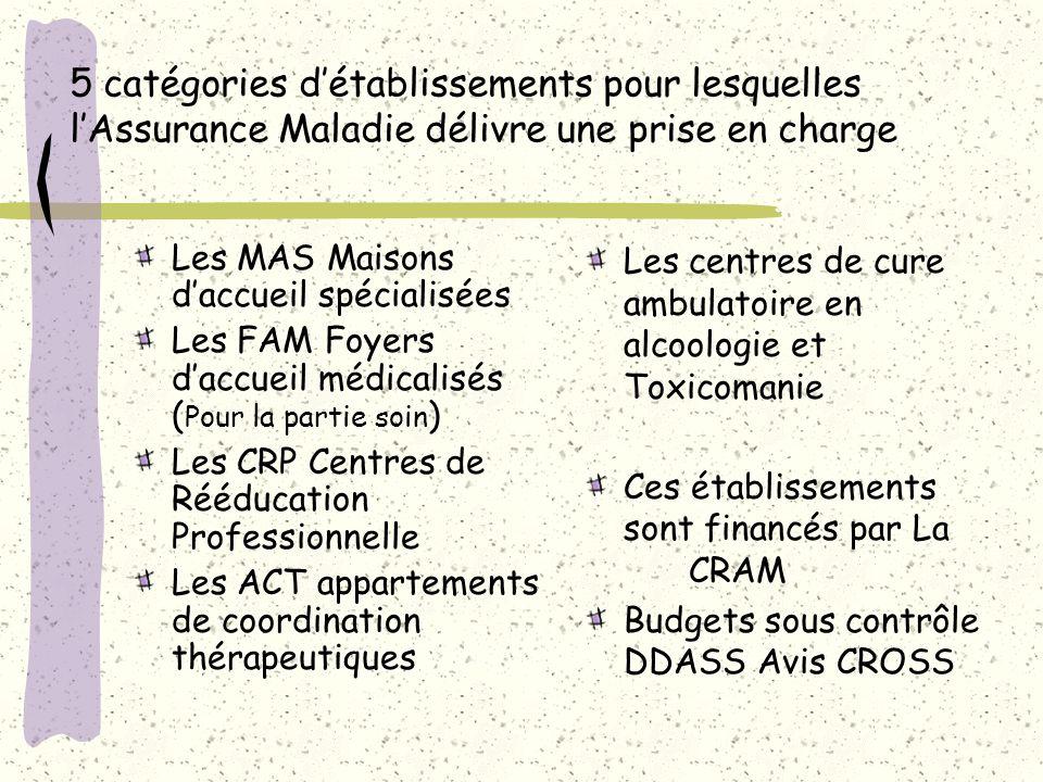5 catégories d'établissements pour lesquelles l'Assurance Maladie délivre une prise en charge