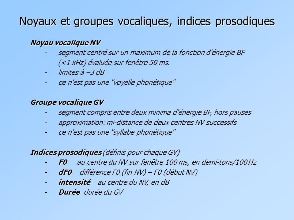 Noyaux et groupes vocaliques, indices prosodiques