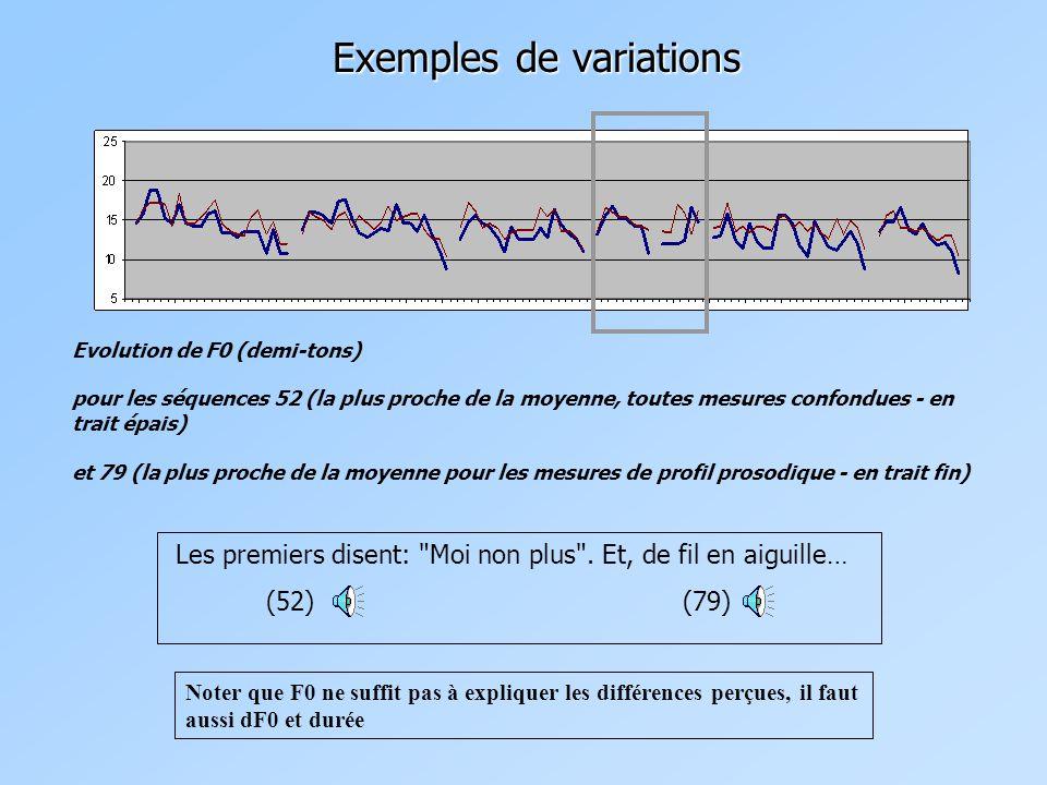 Exemples de variations