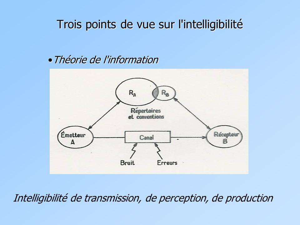 Trois points de vue sur l intelligibilité