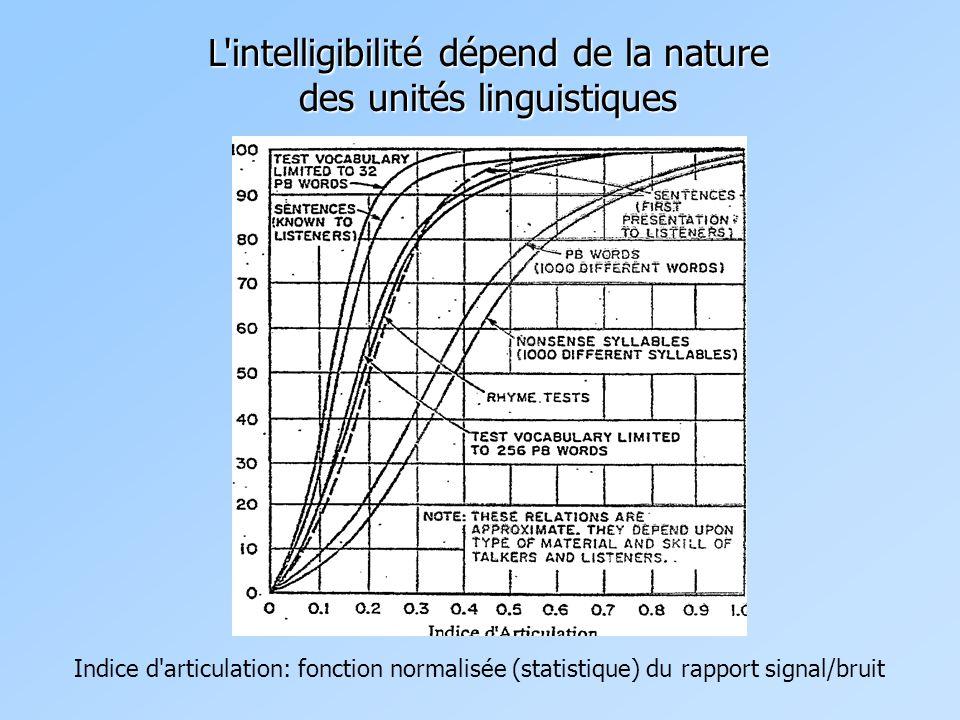 L intelligibilité dépend de la nature des unités linguistiques