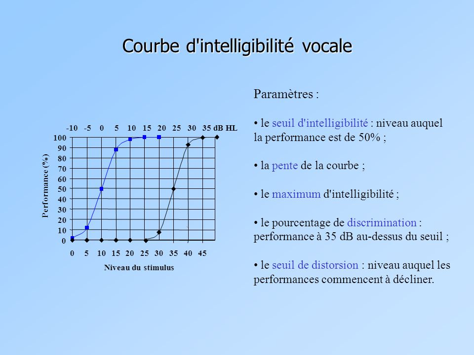 Courbe d intelligibilité vocale