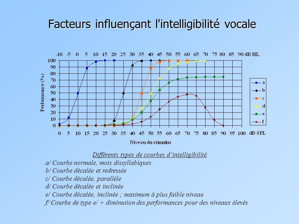 Facteurs influençant l intelligibilité vocale