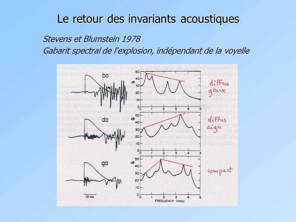 Le retour des invariants acoustiques