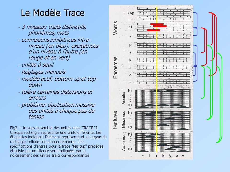 Le Modèle Trace - 3 niveaux: traits distinctifs, phonèmes, mots