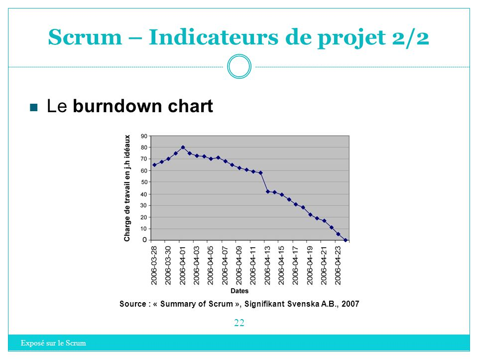 Scrum – Indicateurs de projet 2/2