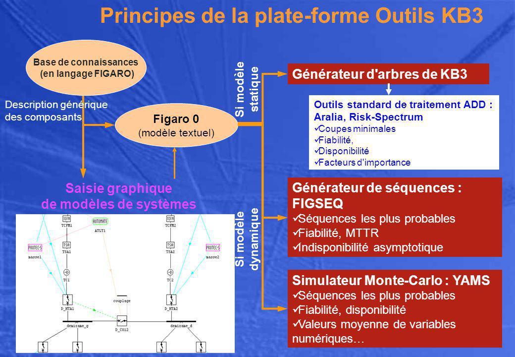 Principes de la plate-forme Outils KB3