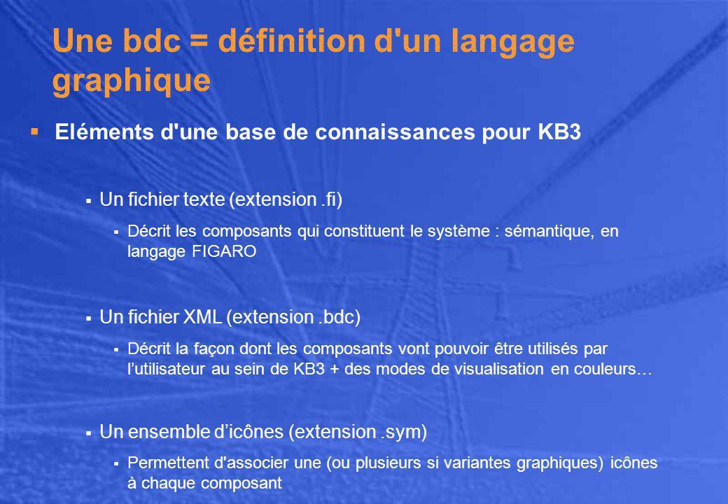 Une bdc = définition d un langage graphique