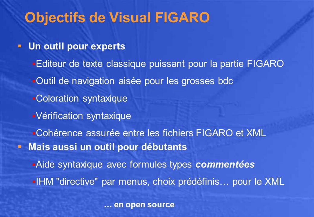 Objectifs de Visual FIGARO
