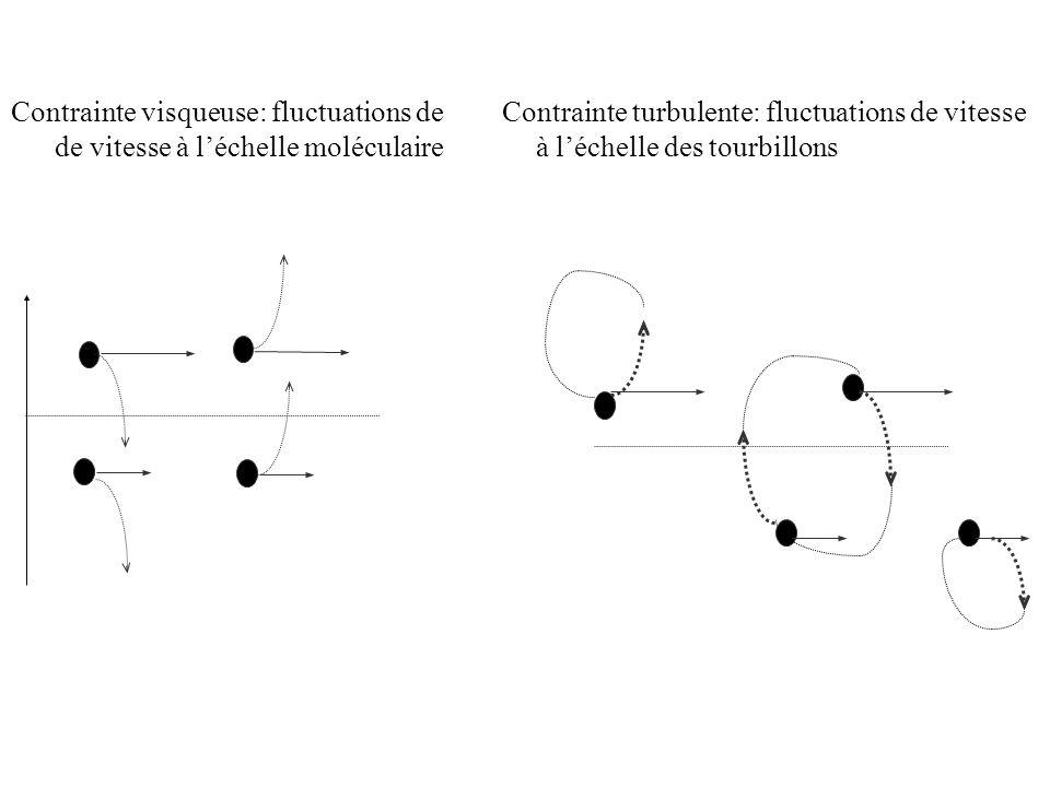 Contrainte visqueuse: fluctuations de Contrainte turbulente: fluctuations de vitesse
