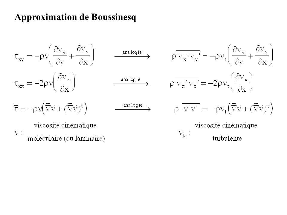 Approximation de Boussinesq