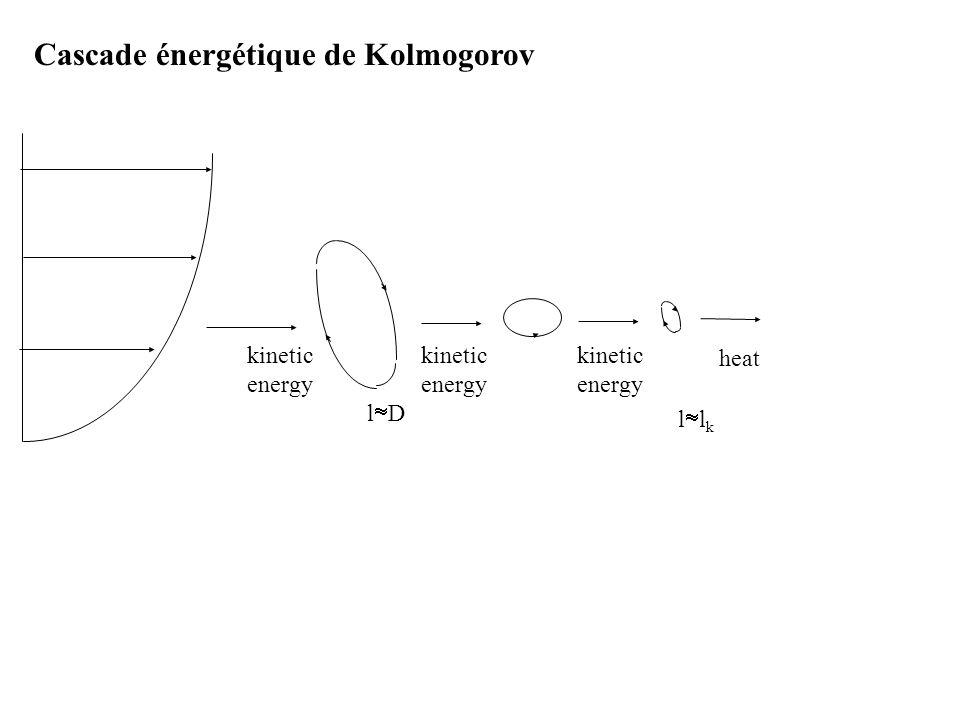 Cascade énergétique de Kolmogorov