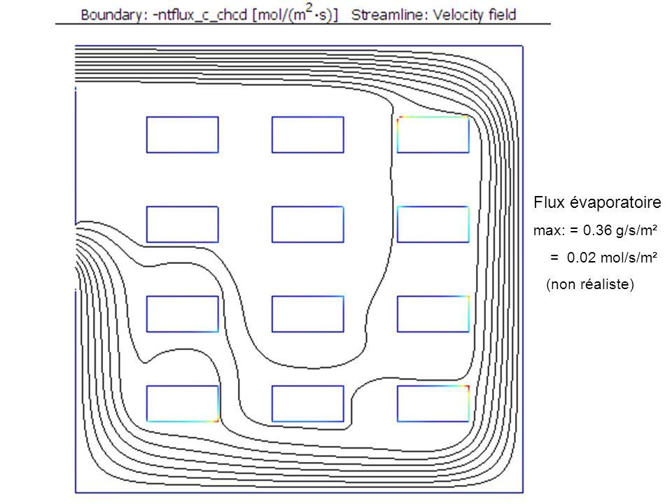 Flux évaporatoire max: = 0.36 g/s/m² = 0.02 mol/s/m² (non réaliste)