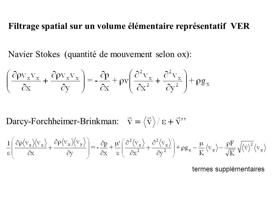 Filtrage spatial sur un volume élémentaire représentatif VER