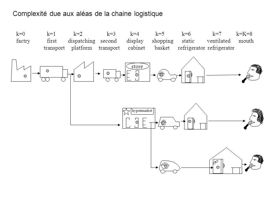 Complexité due aux aléas de la chaine logistique