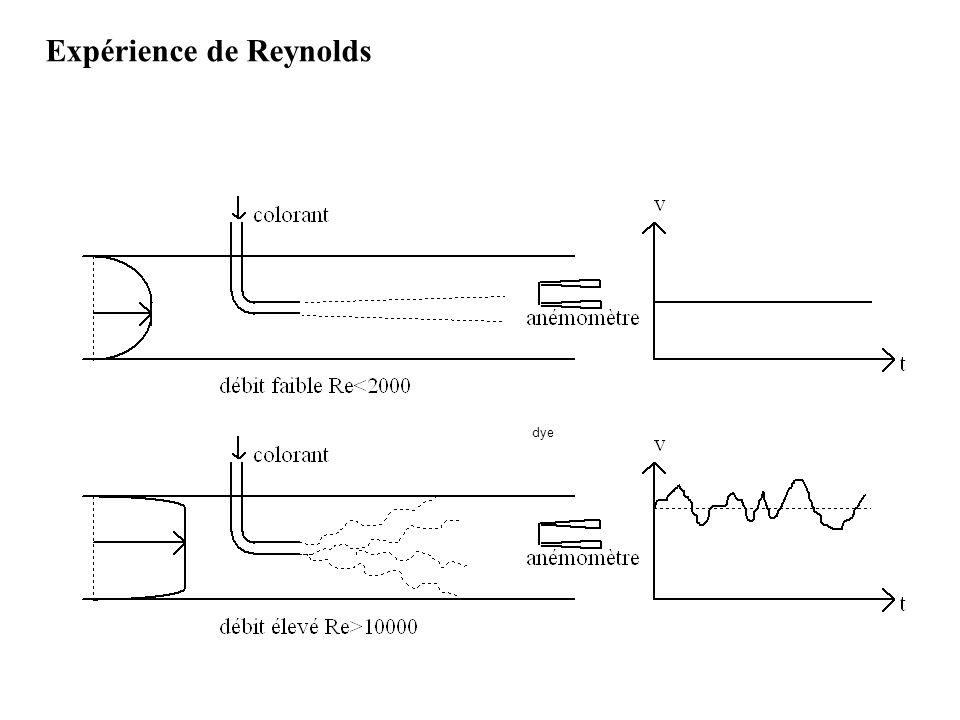 Expérience de Reynolds