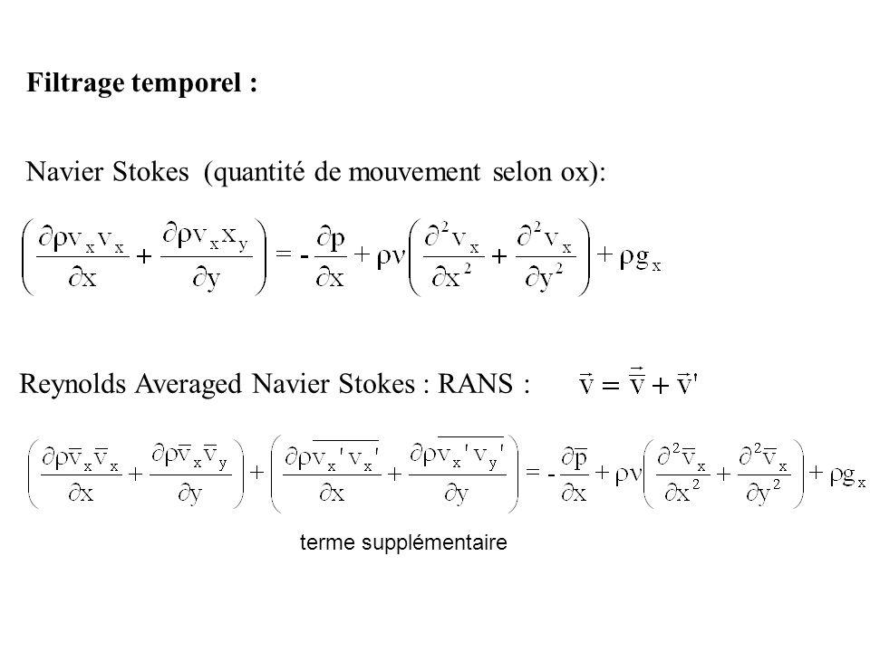 Navier Stokes (quantité de mouvement selon ox):
