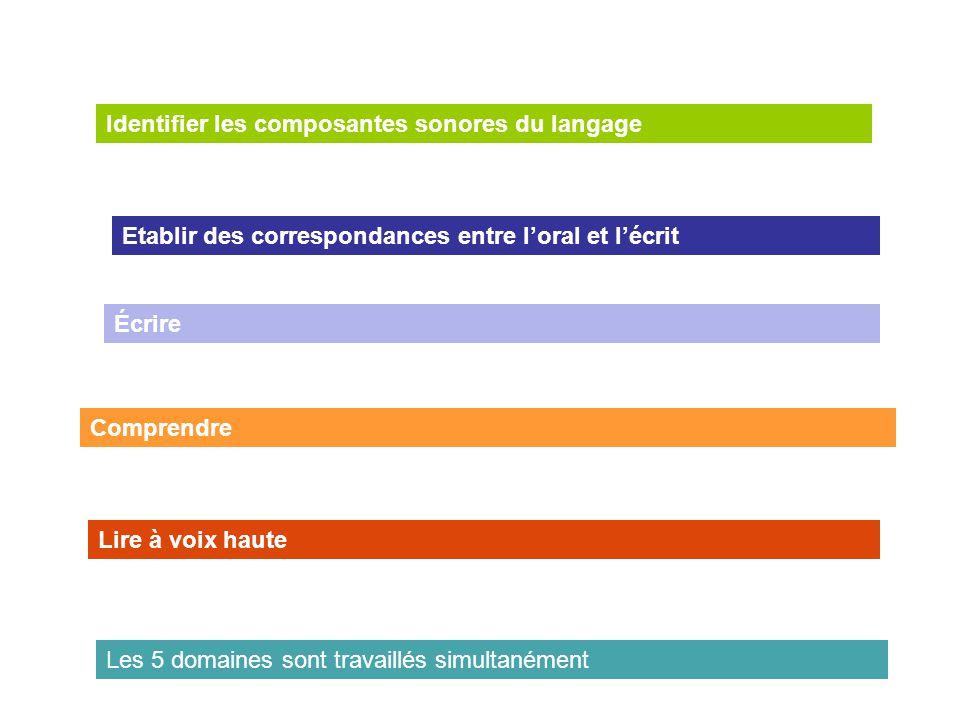 Identifier les composantes sonores du langage