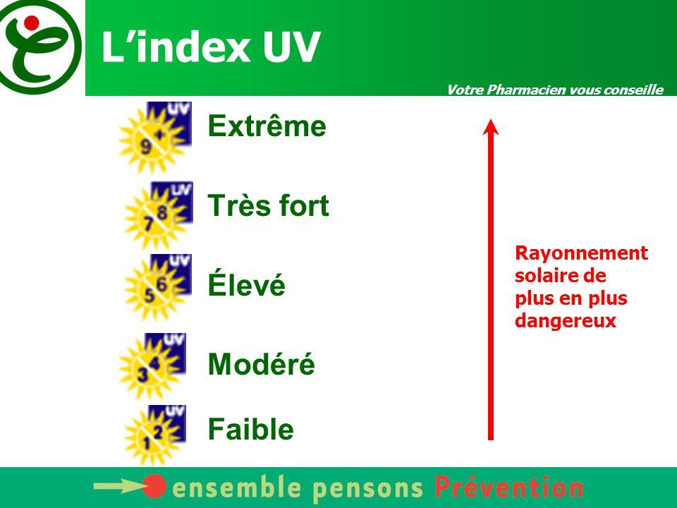 L'index UV Extrême Très fort Élevé Modéré Faible