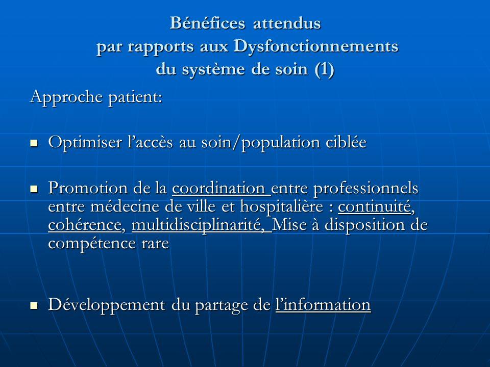 Bénéfices attendus par rapports aux Dysfonctionnements du système de soin (1)