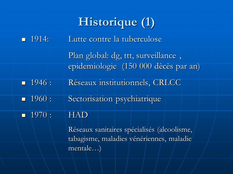 Historique (1) 1914: Lutte contre la tuberculose