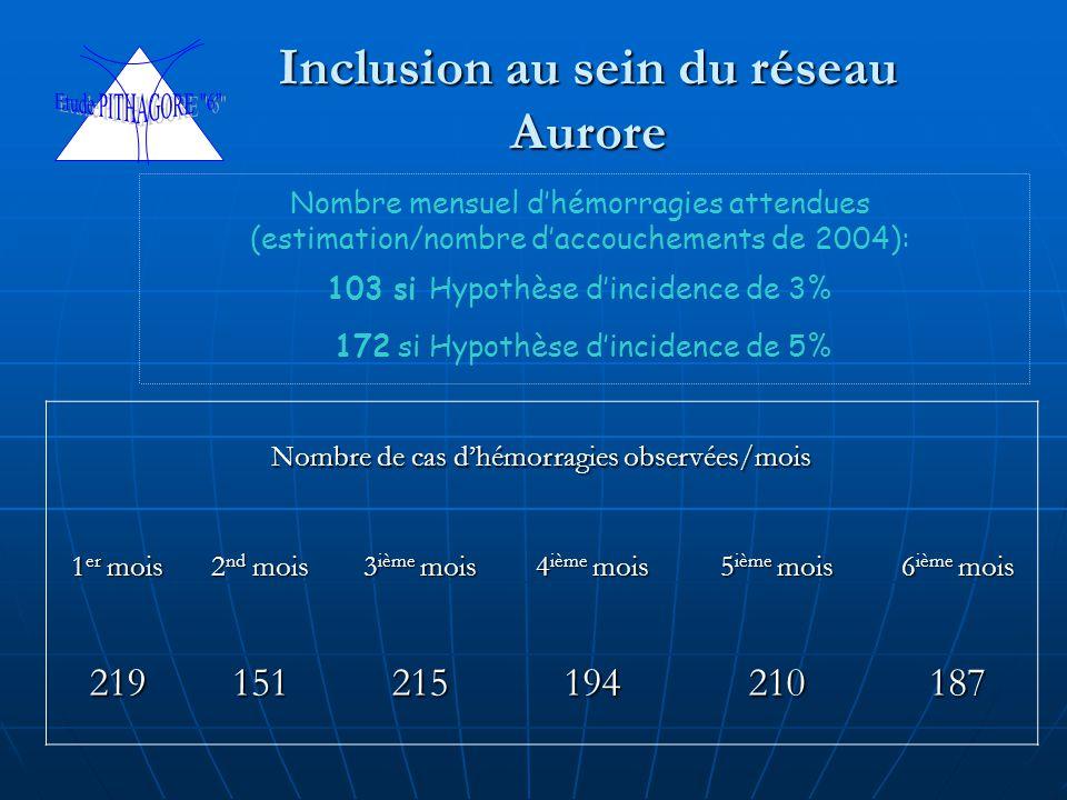 Inclusion au sein du réseau Aurore