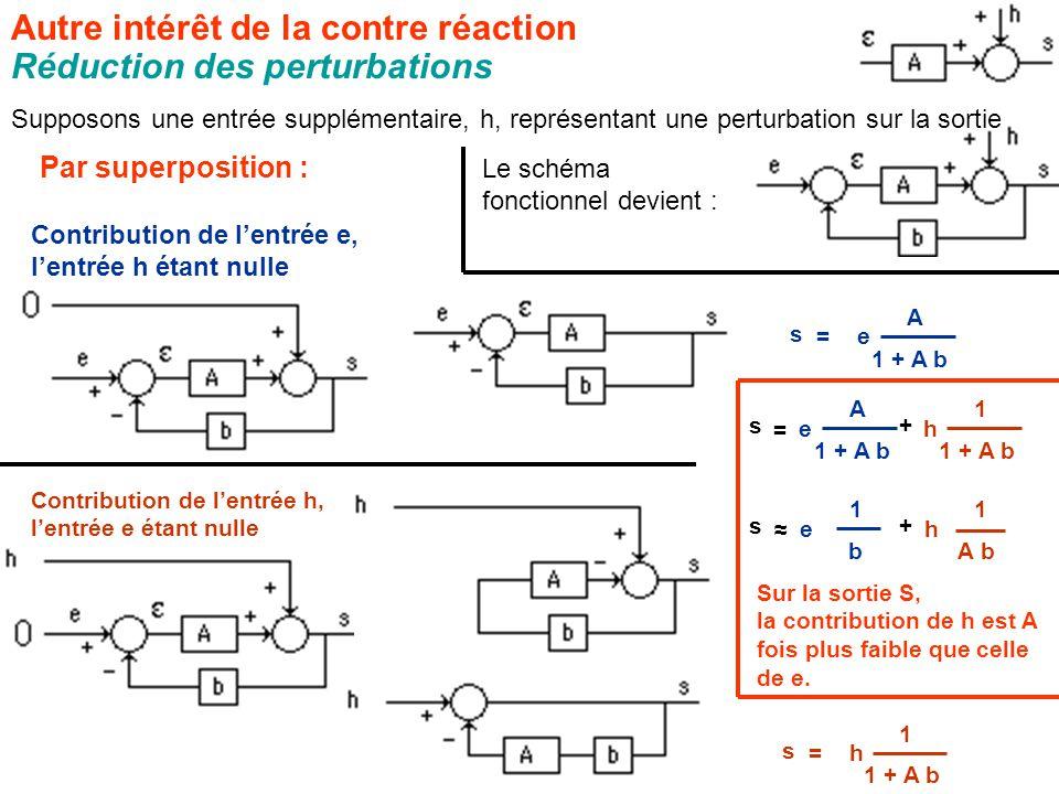 Autre intérêt de la contre réaction Réduction des perturbations