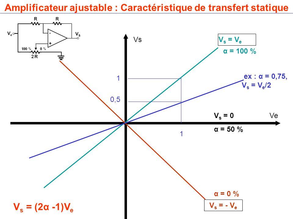 Amplificateur ajustable : Caractéristique de transfert statique