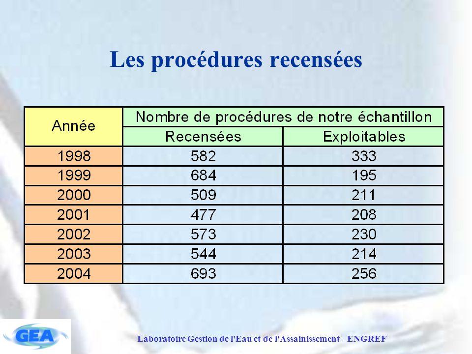 Les procédures recensées