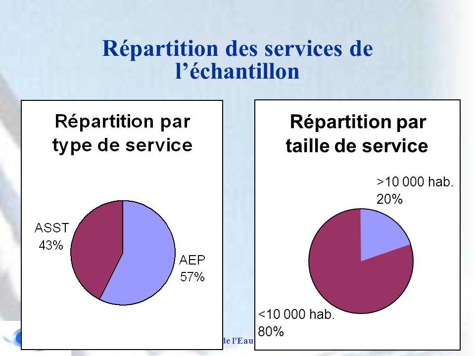Répartition des services de l'échantillon