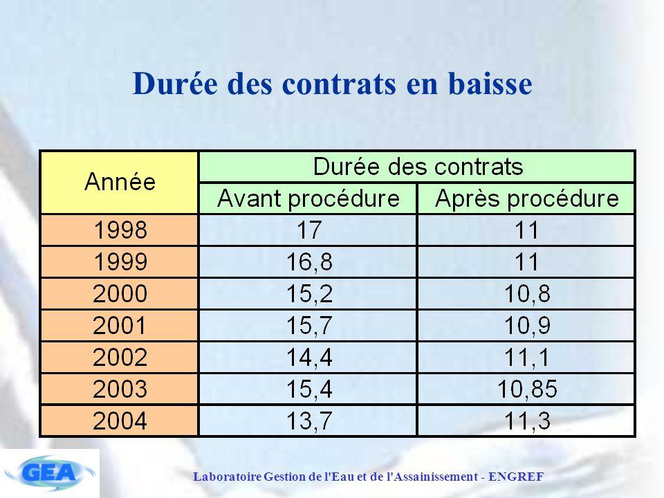 Durée des contrats en baisse