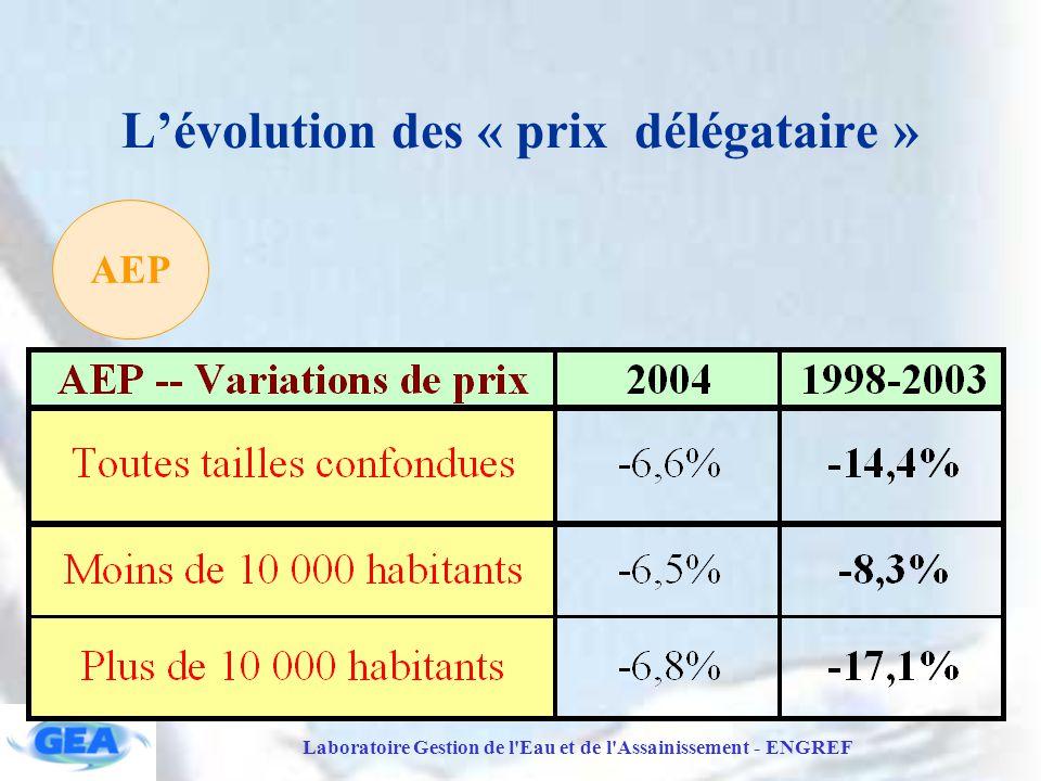 L'évolution des « prix délégataire »