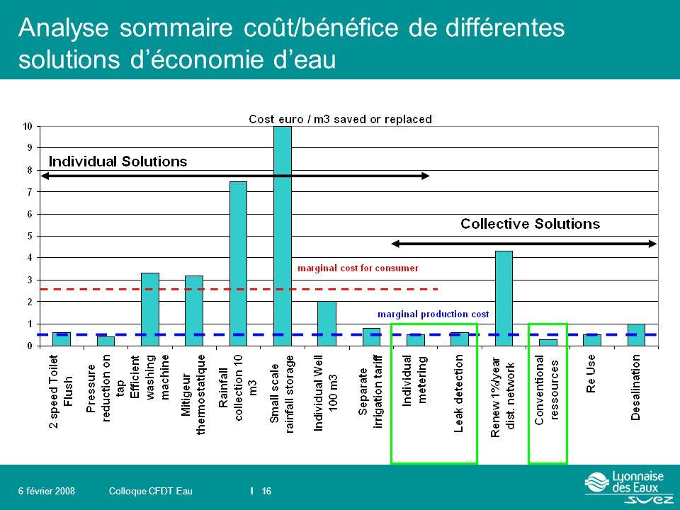 Analyse sommaire coût/bénéfice de différentes solutions d'économie d'eau