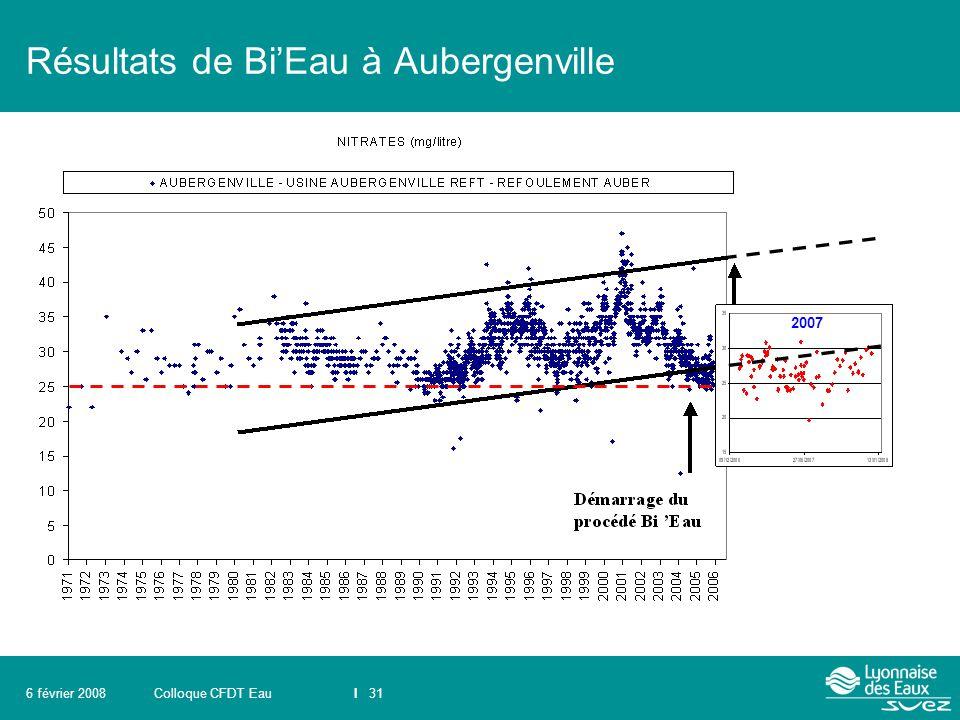 Résultats de Bi'Eau à Aubergenville