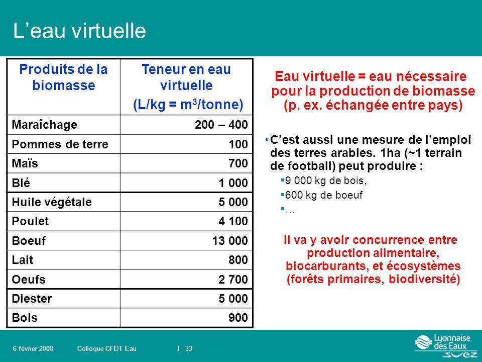 Produits de la biomasse Teneur en eau virtuelle