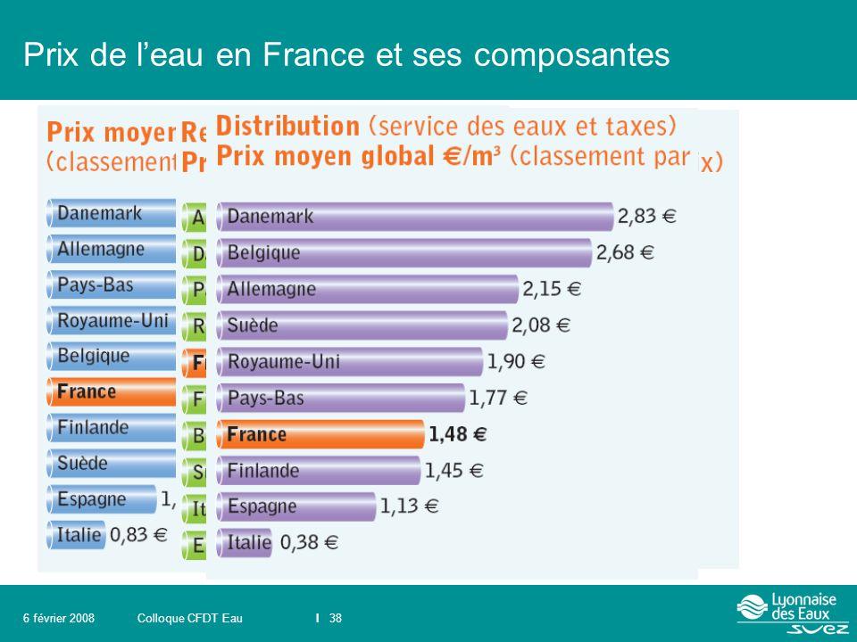 Prix de l'eau en France et ses composantes