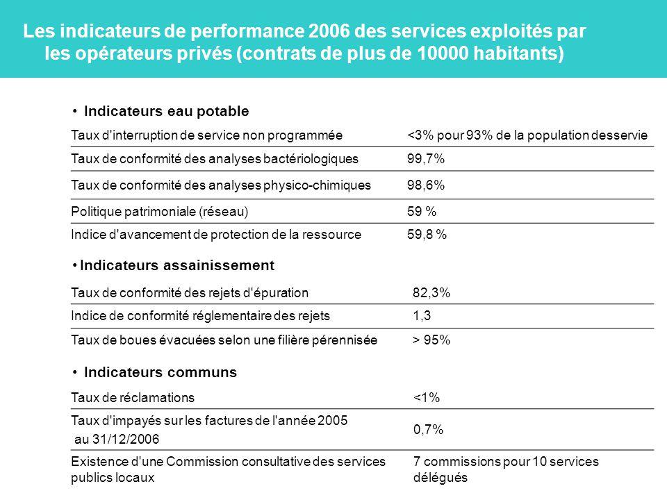 Les indicateurs de performance 2006 des services exploités par les opérateurs privés (contrats de plus de 10000 habitants)